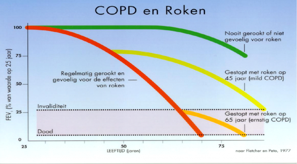 COPD dag